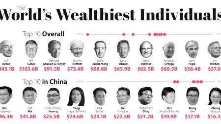Miliardarul celebru care a ieșit din top 5 cei mai bogați oameni ai planetei pentru prima dată în 20 de ani